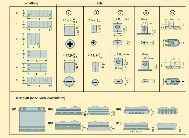 Lagerabverkauf Starterbatterien Batterie Agropool